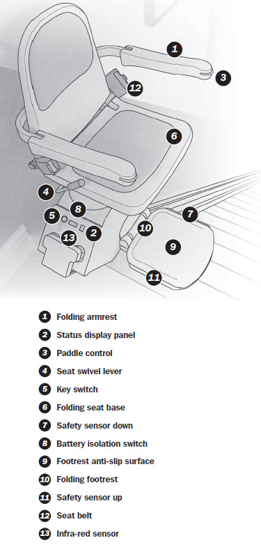 Stairrider Com To The Top Acorn Stairlift